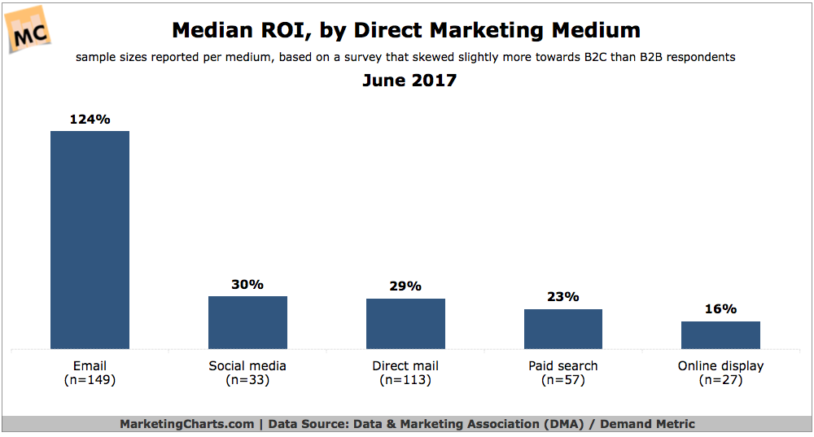 Direct Response Marketing Results