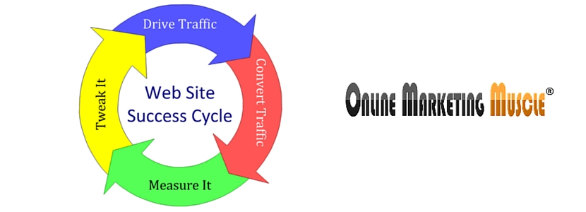 Website Success Cycle